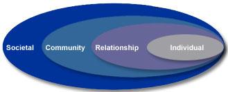 Social_eco_model